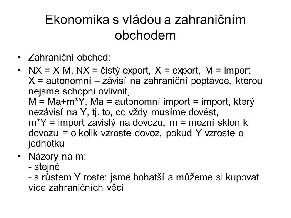 Ekonomika s vládou a zahraničním obchodem Zahraniční obchod: NX = X-M, NX = čistý export, X = export, M = import X = autonomní – závisí na zahraniční poptávce, kterou nejsme schopni ovlivnit, M = Ma+m*Y, Ma = autonomní import = import, který nezávisí na Y, tj.