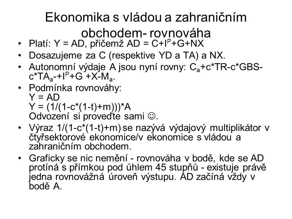 Ekonomika s vládou a zahraničním obchodem- rovnováha Platí: Y = AD, přičemž AD = C+I P +G+NX Dosazujeme za C (respektive YD a TA) a NX.
