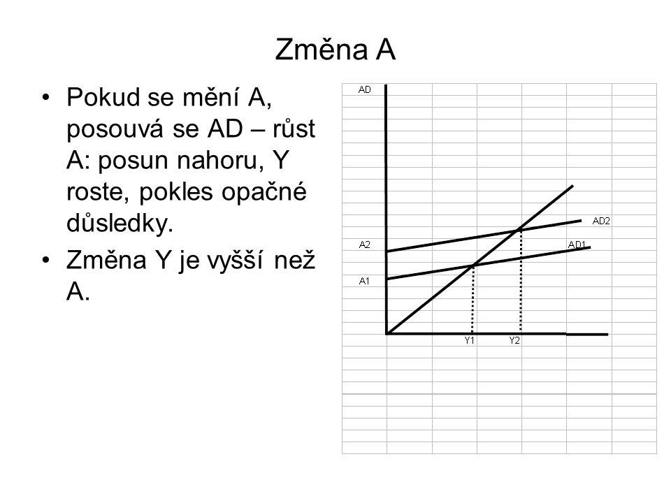 Změna A Pokud se mění A, posouvá se AD – růst A: posun nahoru, Y roste, pokles opačné důsledky.