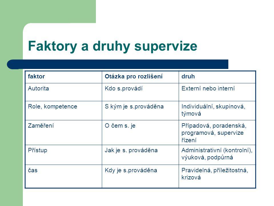 Faktory a druhy supervize faktorOtázka pro rozlišenídruh AutoritaKdo s.provádíExterní nebo interní Role, kompetenceS kým je s.prováděnaIndividuální, s