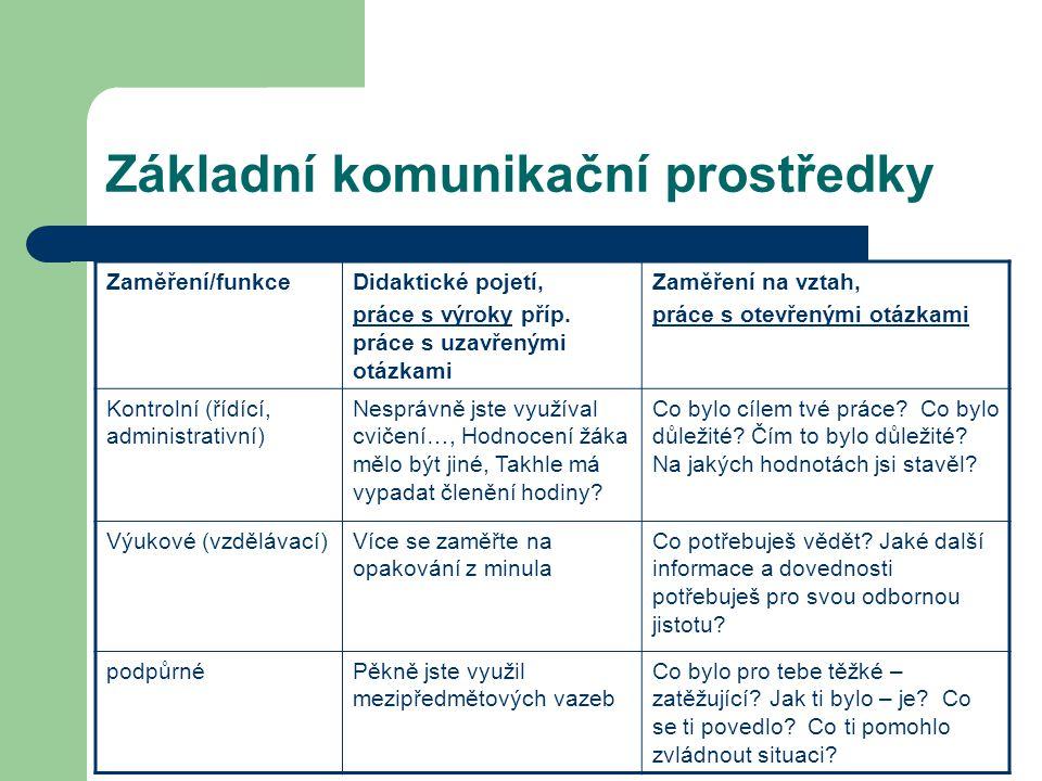 Základní komunikační prostředky Zaměření/funkceDidaktické pojetí, práce s výroky příp. práce s uzavřenými otázkami Zaměření na vztah, práce s otevřený