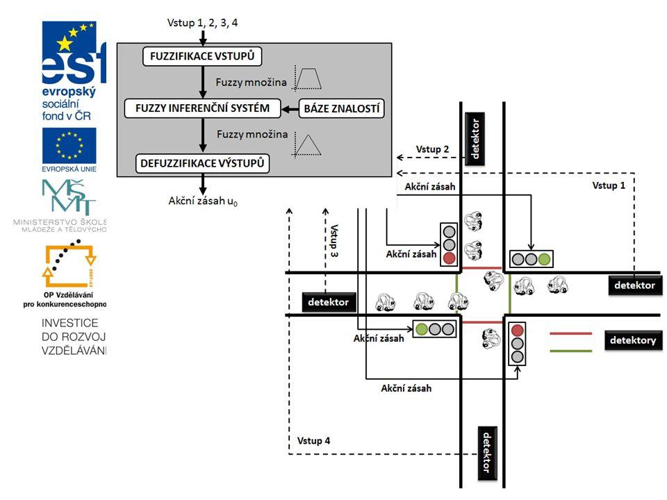 Proces práce s fuzzy logikou -fuzzy řídicí systém má 3 fáze: -nejprve je třeba definovat vstupní charakteristiky z jednotlivých detektorů: -intenzita,