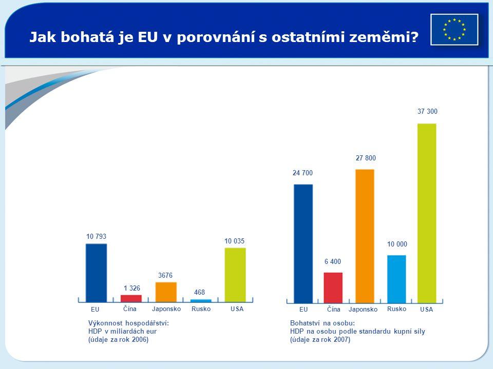 Jak bohatá je EU v porovnání s ostatními zeměmi? EU ČínaJaponskoRuskoUSA EU ČínaJaponsko Rusko USA 10 793 1 326 3676 468 10 035 24 700 6 400 27 800 10