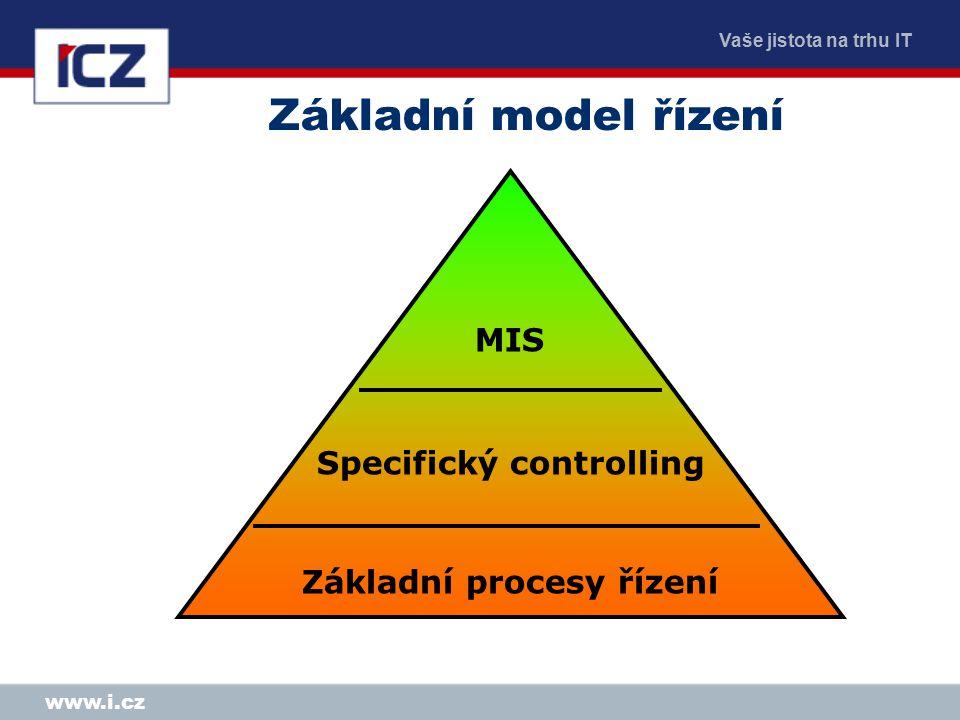 Vaše jistota na trhu IT www.i.cz MIS Specifický controlling Základní procesy řízení Základní model řízení