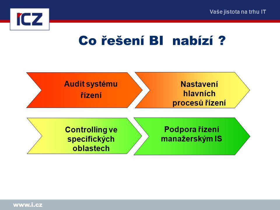 Vaše jistota na trhu IT www.i.cz Audit systému řízení Nastavení hlavních procesů řízení Controlling ve specifických oblastech Podpora řízení manažerským IS Co řešení BI nabízí