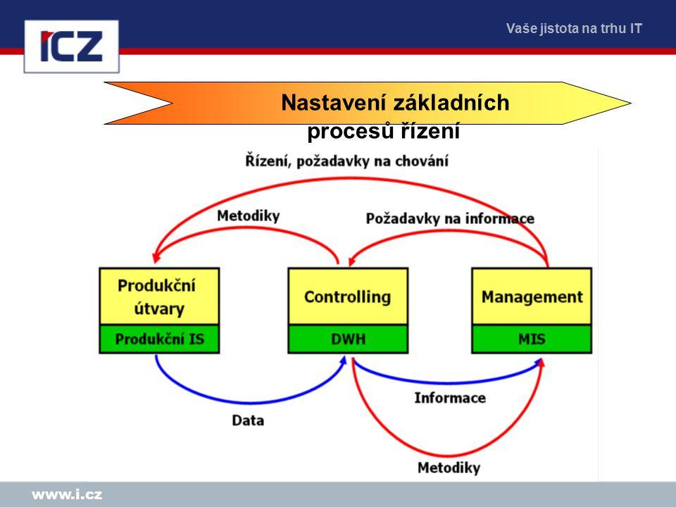 Vaše jistota na trhu IT www.i.cz Nastavení základních procesů řízení