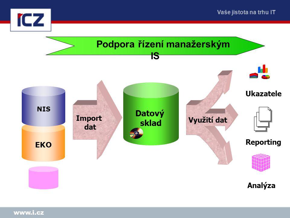 Vaše jistota na trhu IT www.i.cz EKO Ukazatele Reporting Analýza NIS Datový sklad Import dat Využití dat Podpora řízení manažerským IS