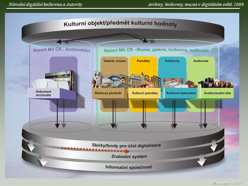 © Zdeněk Bartl, NK ČR Národní digitální knihovna a AutorityArchivy, knihovny, muzea v digitálním světě 2009