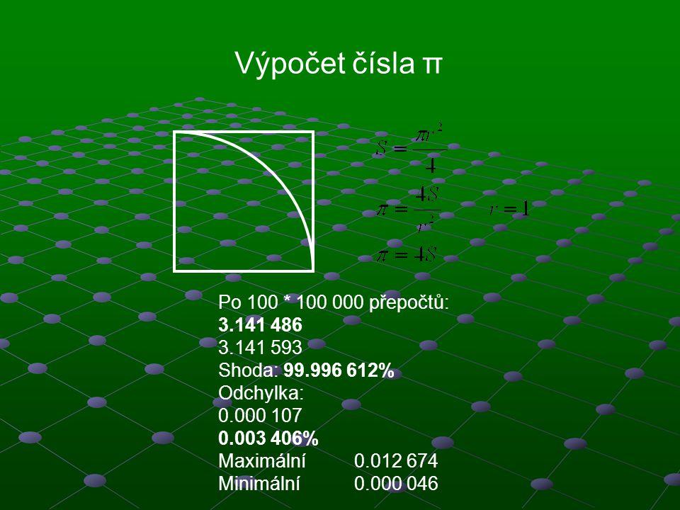 Výpočet čísla π Po 100 * 100 000 přepočtů: 3.141 486 3.141 593 Shoda: 99.996 612% Odchylka: 0.000 107 0.003 406% Maximální0.012 674 Minimální0.000 046