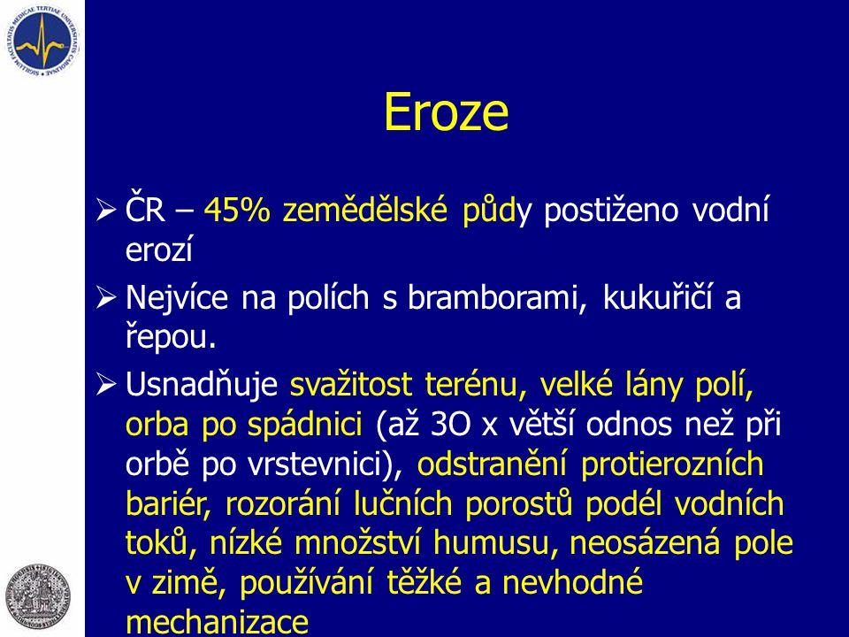 Eroze  ČR – 45% zemědělské půdy postiženo vodní erozí  Nejvíce na polích s bramborami, kukuřičí a řepou.