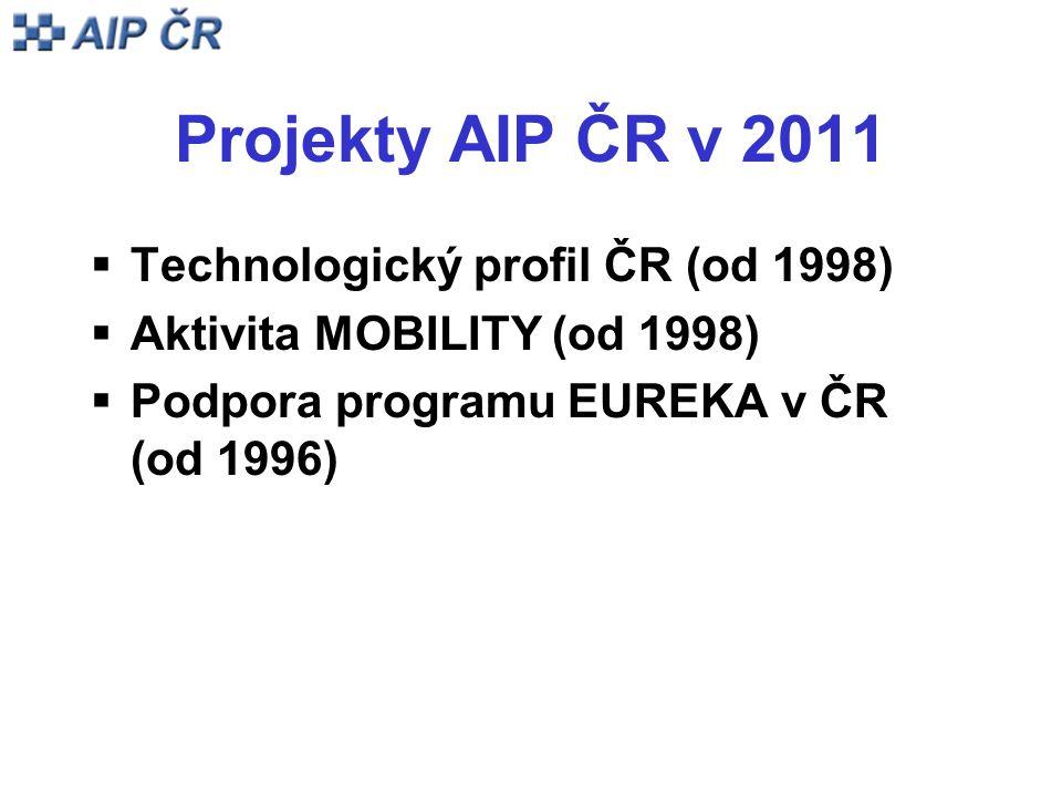 Projekty AIP ČR v 2011  Technologický profil ČR (od 1998)  Aktivita MOBILITY (od 1998)  Podpora programu EUREKA v ČR (od 1996)