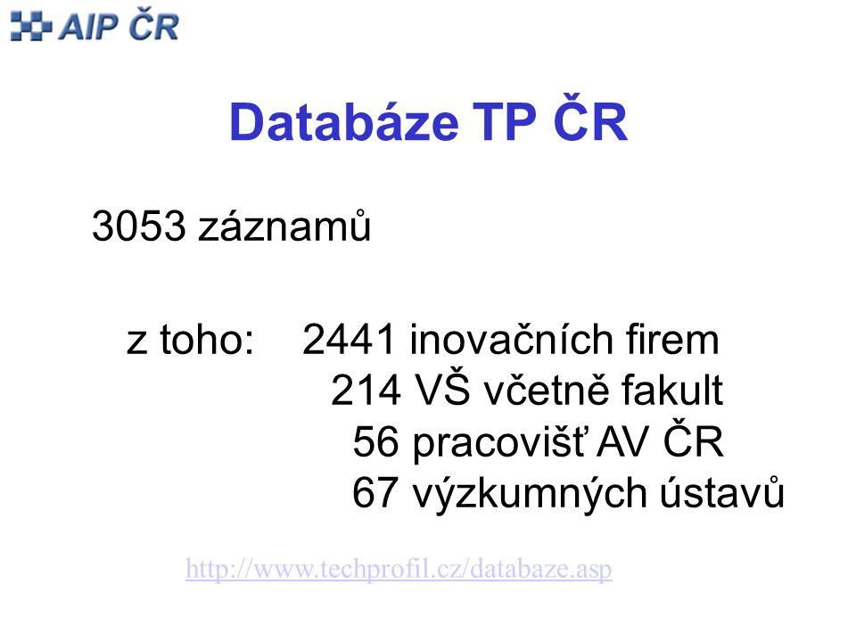 Databáze TP ČR 3053 záznamů z toho: 2441 inovačních firem 214 VŠ včetně fakult 56 pracovišť AV ČR 67 výzkumných ústavů http://www.techprofil.cz/databaze.asp