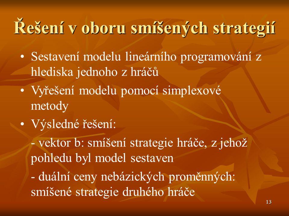 13 Řešení v oboru smíšených strategií Sestavení modelu lineárního programování z hlediska jednoho z hráčů Vyřešení modelu pomocí simplexové metody Výsledné řešení: - vektor b: smíšení strategie hráče, z jehož pohledu byl model sestaven - duální ceny nebázických proměnných: smíšené strategie druhého hráče