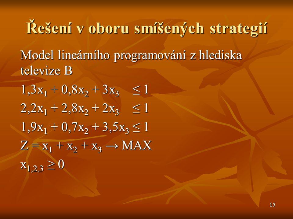 15 Řešení v oboru smíšených strategií Model lineárního programování z hlediska televize B 1,3x 1 + 0,8x 2 + 3x 3 ≤ 1 2,2x 1 + 2,8x 2 + 2x 3 ≤ 1 1,9x 1 + 0,7x 2 + 3,5x 3 ≤ 1 Z = x 1 + x 2 + x 3 → MAX x 1,2,3 ≥ 0