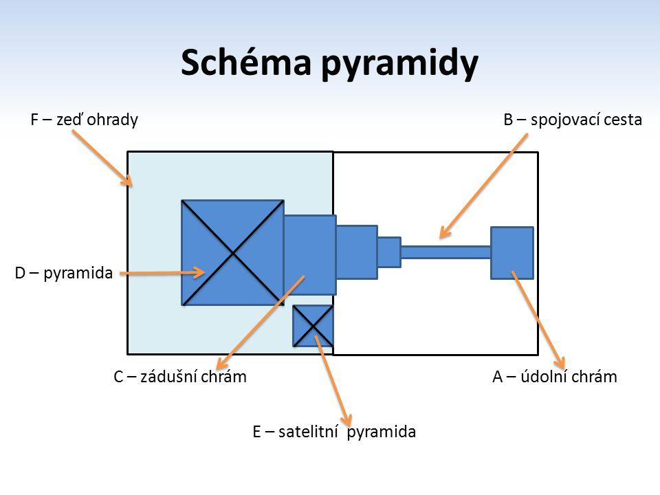 Schéma pyramidy B B – spojovací cesta A – údolní chrámC – zádušní chrám E – satelitní pyramida F – zeď ohrady D – pyramida