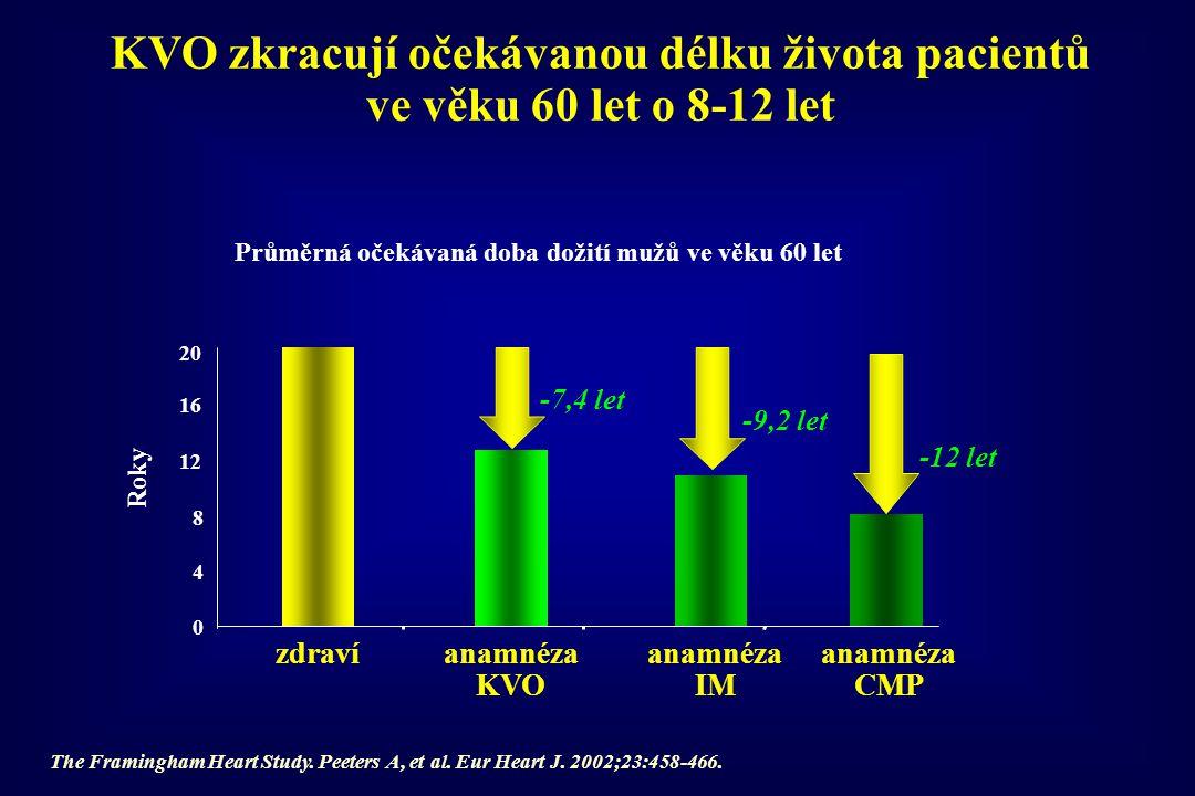 Léky užívané k léčbě KV onemocnění – spotřeba v Kč a ve dnech léčby (DOT) 95% KčDOT blokáda RAA hypolipidemika BKK  -blok.