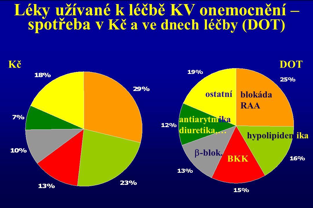Srovnání poklesu STK a DTK při monoterapii různými antihypertenzivy (analýza > 40 tis.