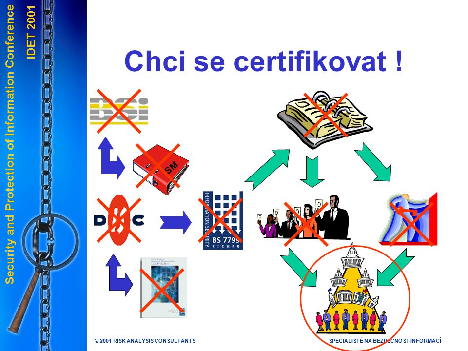 Security and Protection of Information Conference IDET 2001 © 2001 RISK ANALYSIS CONSULTANTSSPECIALISTÉ NA BEZPEČNOST INFORMACÍ Chci se certifikovat .