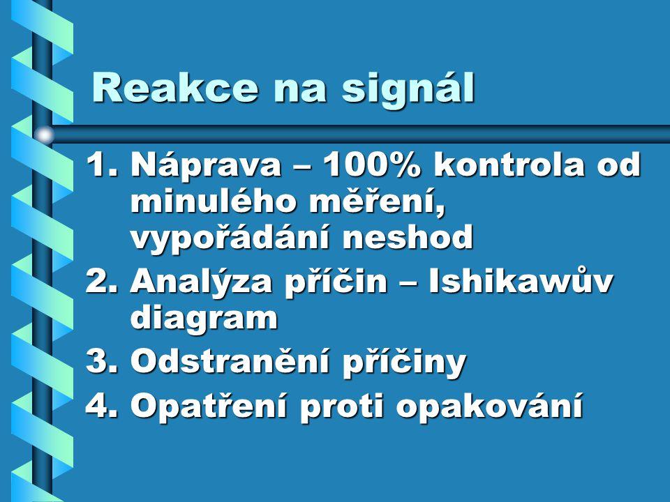 Reakce na signál 1.Náprava – 100% kontrola od minulého měření, vypořádání neshod 2.Analýza příčin – Ishikawův diagram 3.Odstranění příčiny 4.Opatření