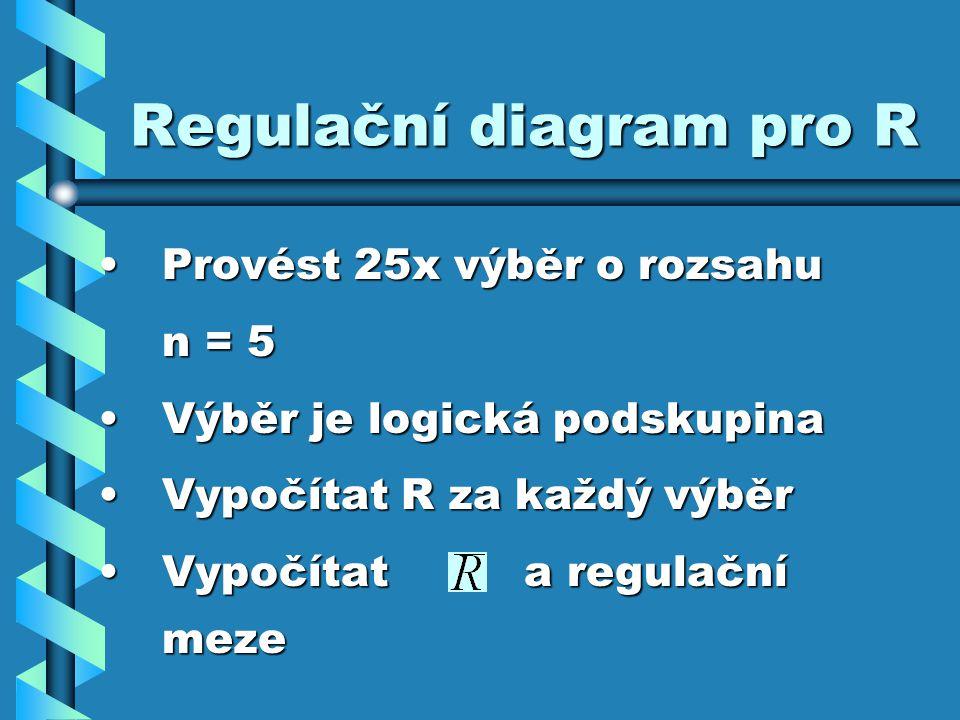 Regulační diagram pro R Provést 25x výběr o rozsahuProvést 25x výběr o rozsahu n = 5 Výběr je logická podskupinaVýběr je logická podskupina Vypočítat