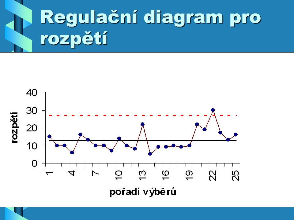 Regulační diagram pro rozpětí