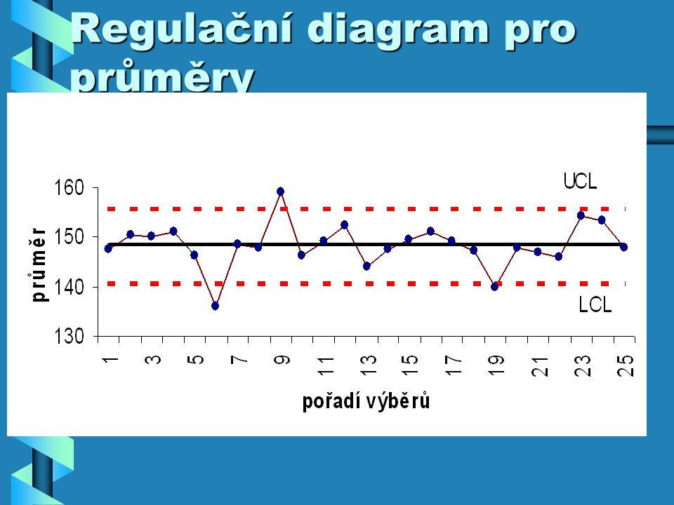 Regulační diagram pro průměry
