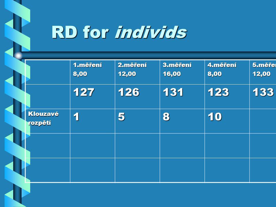 RD for individs 1.měření8,002.měření12,003.měření16,004.měření8,005.měření12,00 127126131123133 Klouzavérozpětí15810