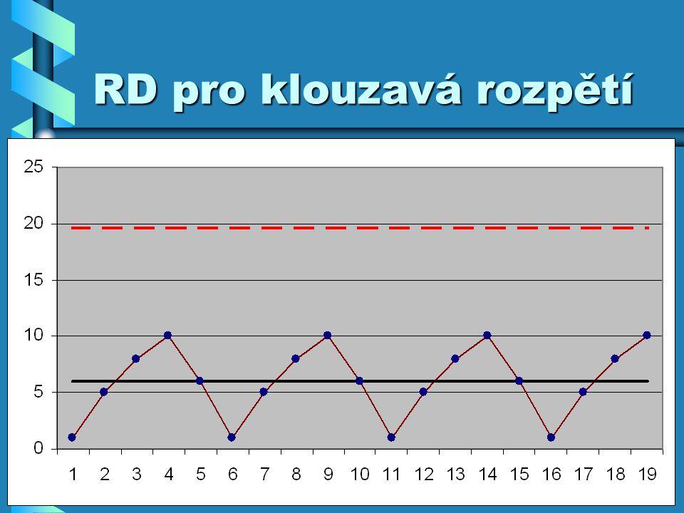 RD pro klouzavá rozpětí