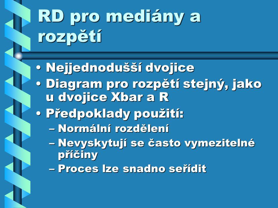 RD pro mediány a rozpětí Nejjednodušší dvojiceNejjednodušší dvojice Diagram pro rozpětí stejný, jako u dvojice Xbar a RDiagram pro rozpětí stejný, jak