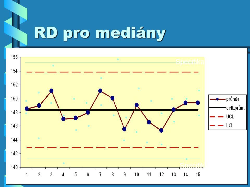RD pro mediány Specifikace