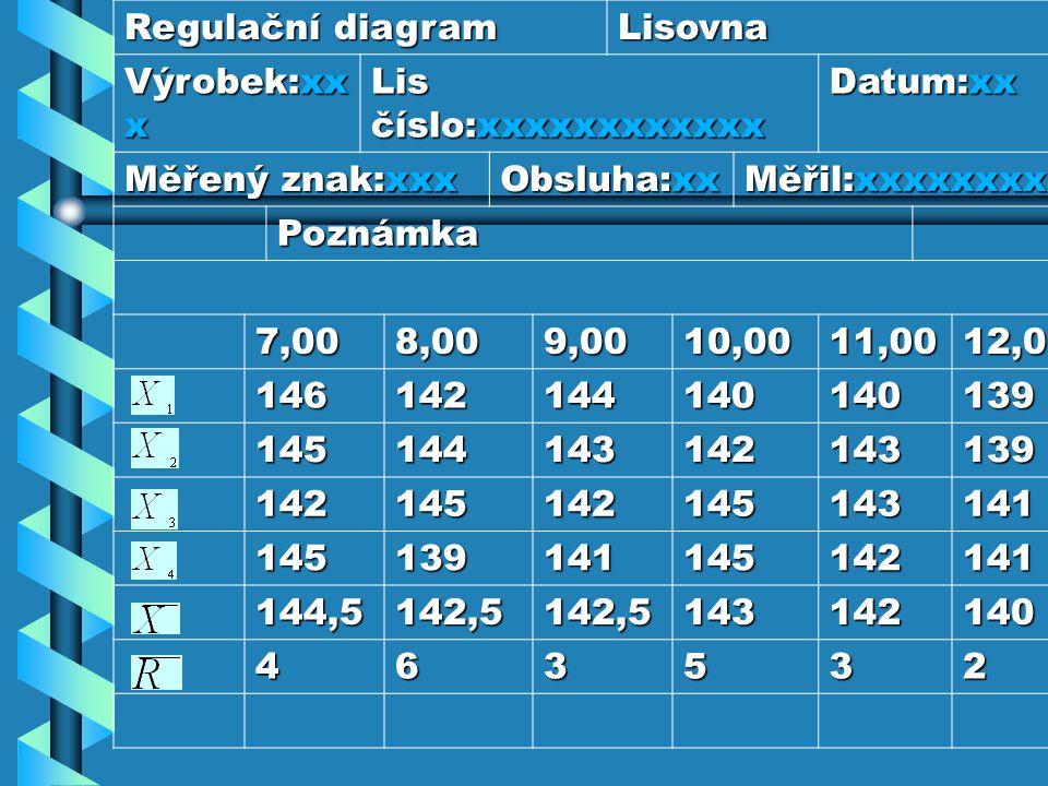 Regulační diagram Lisovna Výrobek:xx x Lis číslo:xxxxxxxxxxxx Datum:xx Měřený znak:xxx Obsluha:xx Měřil:xxxxxxxxx Poznámka 7,008,009,0010,0011,0012,00
