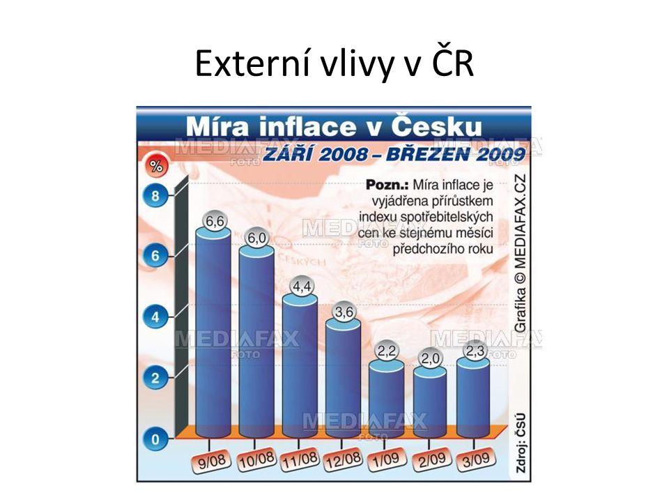 Externí vlivy v ČR