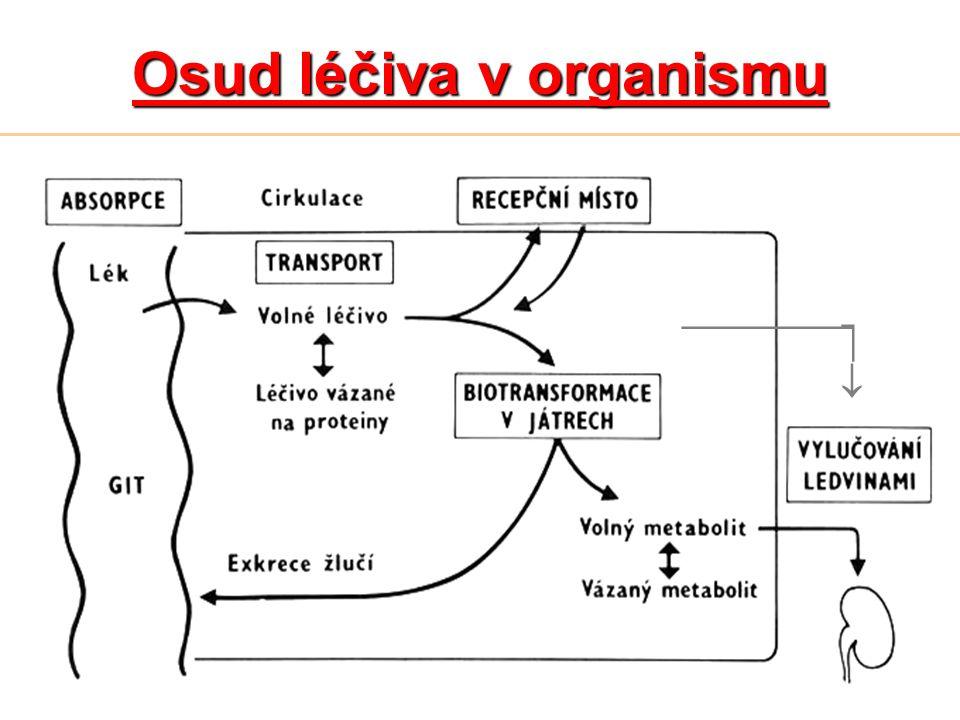 Osud léčiva v organismu _________  