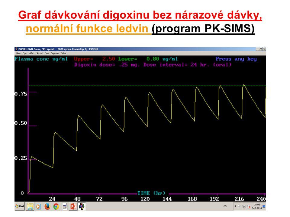 Graf dávkování digoxinu bez nárazové dávky, normální funkce ledvin (program PK-SIMS)