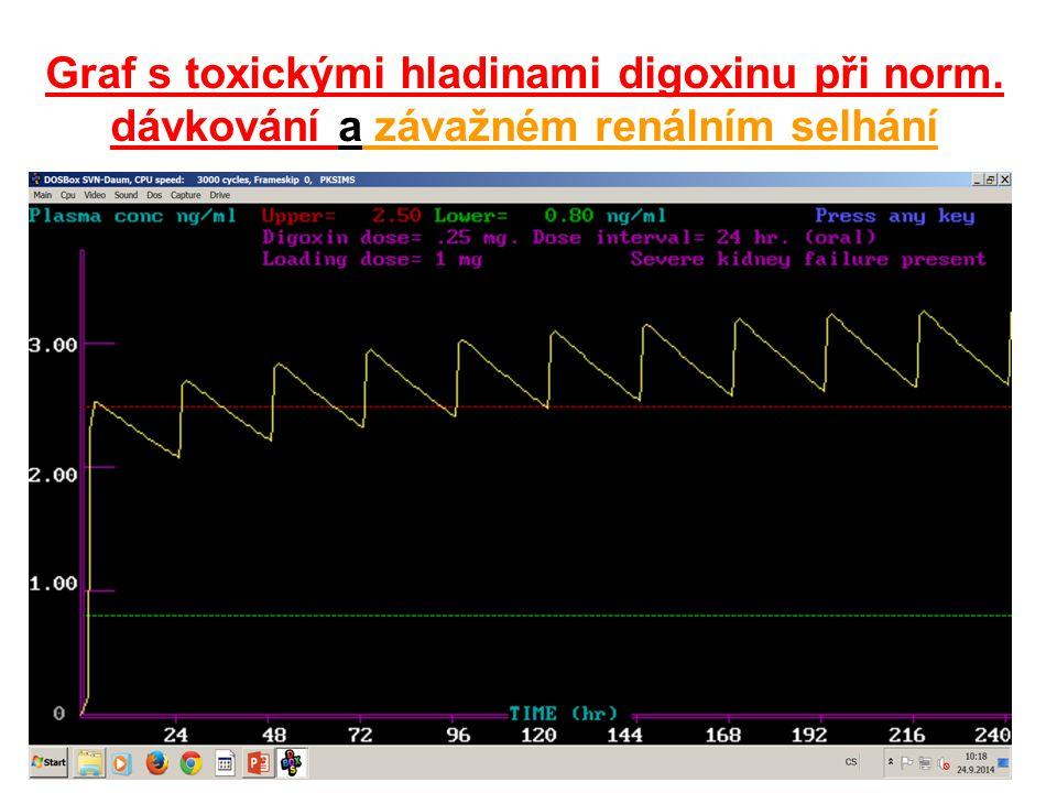 Graf s toxickými hladinami digoxinu při norm. dávkování a závažném renálním selhání