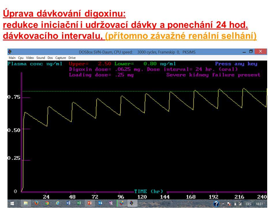 Úprava dávkování digoxinu: redukce iniciační i udržovací dávky a ponechání 24 hod. dávkovacího intervalu, (přítomno závažné renální selhání)