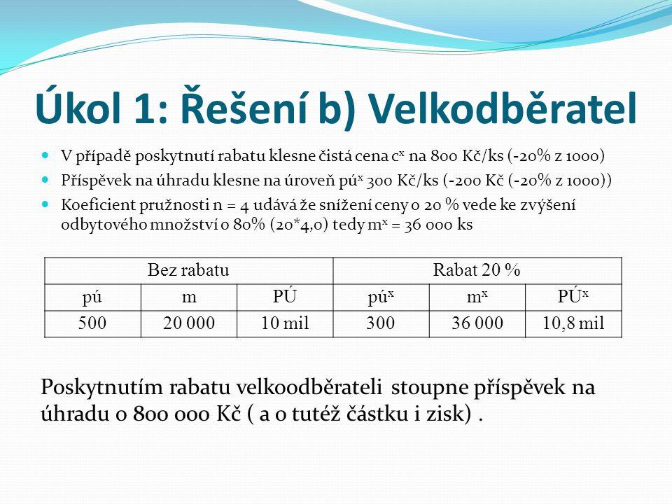 Úkol 1: Řešení b) Velkodběratel V případě poskytnutí rabatu klesne čistá cena c x na 800 Kč/ks (-20% z 1000) Příspěvek na úhradu klesne na úroveň pú x 300 Kč/ks (-200 Kč (-20% z 1000)) Koeficient pružnosti n = 4 udává že snížení ceny o 20 % vede ke zvýšení odbytového množství o 80% (20*4,0) tedy m x = 36 000 ks Bez rabatuRabat 20 % púmPÚpú x mxmx PÚ x 50020 00010 mil30036 00010,8 mil Poskytnutím rabatu velkoodběrateli stoupne příspěvek na úhradu o 800 000 Kč ( a o tutéž částku i zisk).