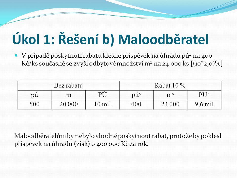 Úkol 1: Řešení b) Maloodběratel V případě poskytnutí rabatu klesne příspěvek na úhradu pú x na 400 Kč/ks současně se zvýší odbytové množství m x na 24 000 ks [(10*2,0)%] Bez rabatuRabat 10 % púmPÚpú x mxmx PÚ x 50020 00010 mil40024 0009,6 mil Maloodběratelům by nebylo vhodné poskytnout rabat, protože by poklesl příspěvek na úhradu (zisk) o 400 000 Kč za rok.