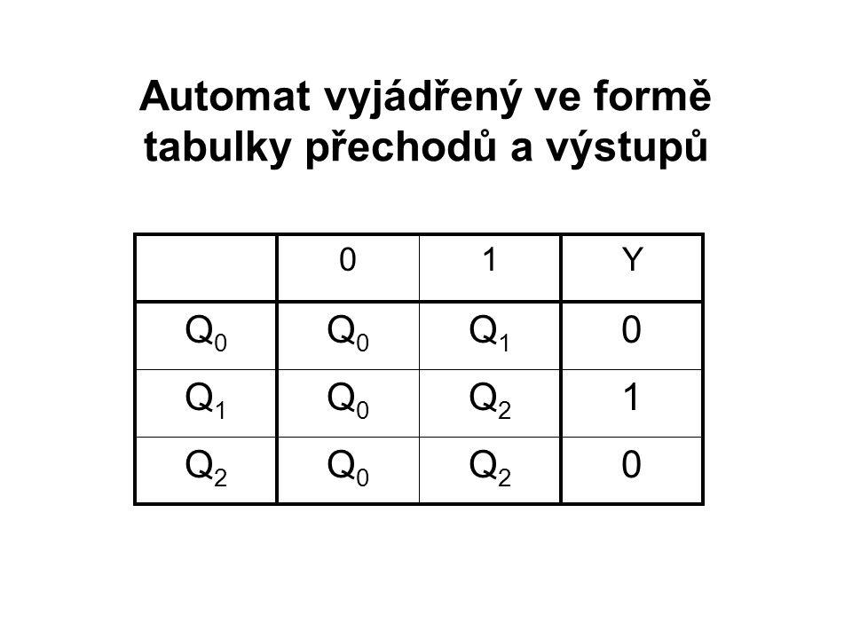 1Q2Q2 Q0Q0 Q1Q1 0Q2Q2 Q0Q0 Q2Q2 0Q1Q1 Q0Q0 Q0Q0 Y10 Automat vyjádřený ve formě tabulky přechodů a výstupů