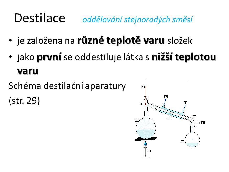 Destilace oddělování stejnorodých směsí různé teplotě varu je založena na různé teplotě varu složek prvnínižší teplotou varu jako první se oddestiluje