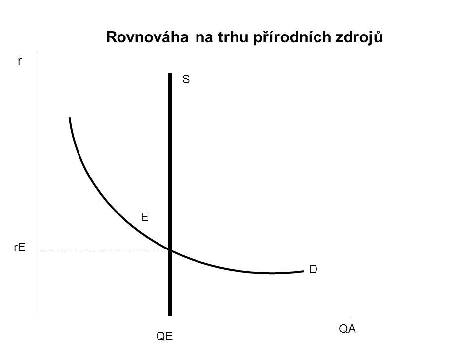 r QA S D E rE QE Rovnováha na trhu přírodních zdrojů