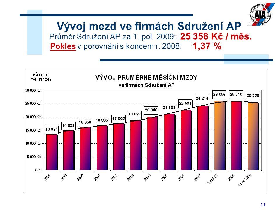 11 Vývoj mezd ve firmách Sdružení AP Průměr Sdružení AP za 1.