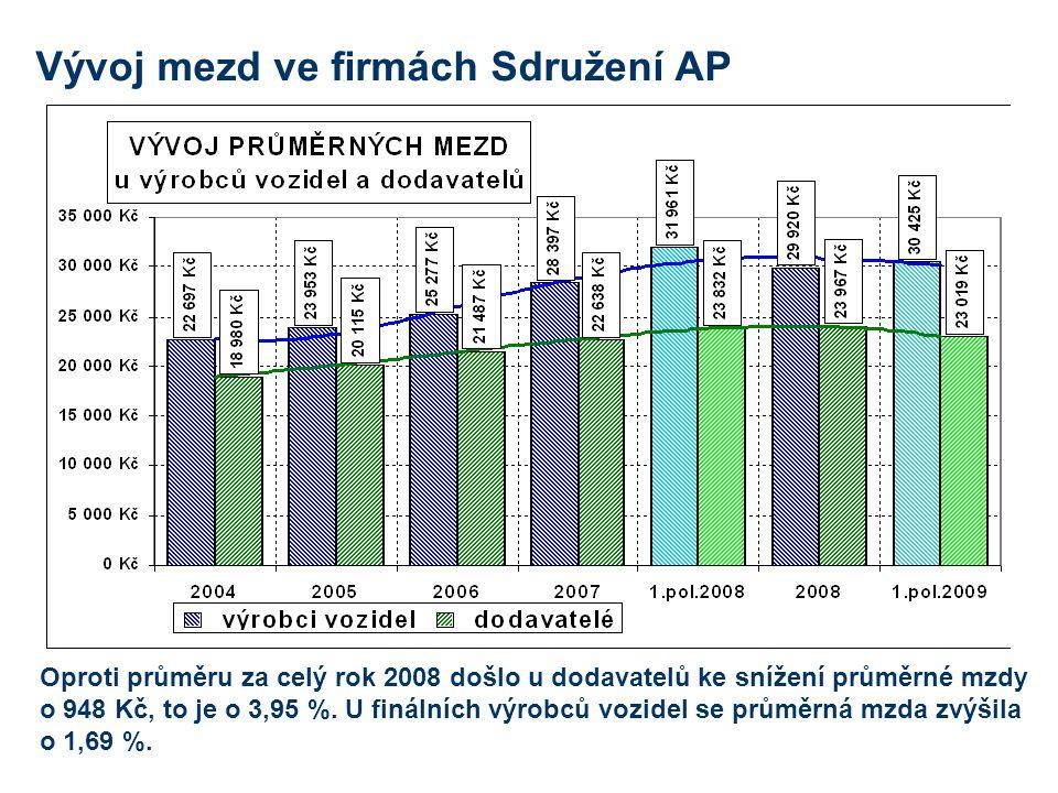 Vývoj mezd ve firmách Sdružení AP Oproti průměru za celý rok 2008 došlo u dodavatelů ke snížení průměrné mzdy o 948 Kč, to je o 3,95 %.