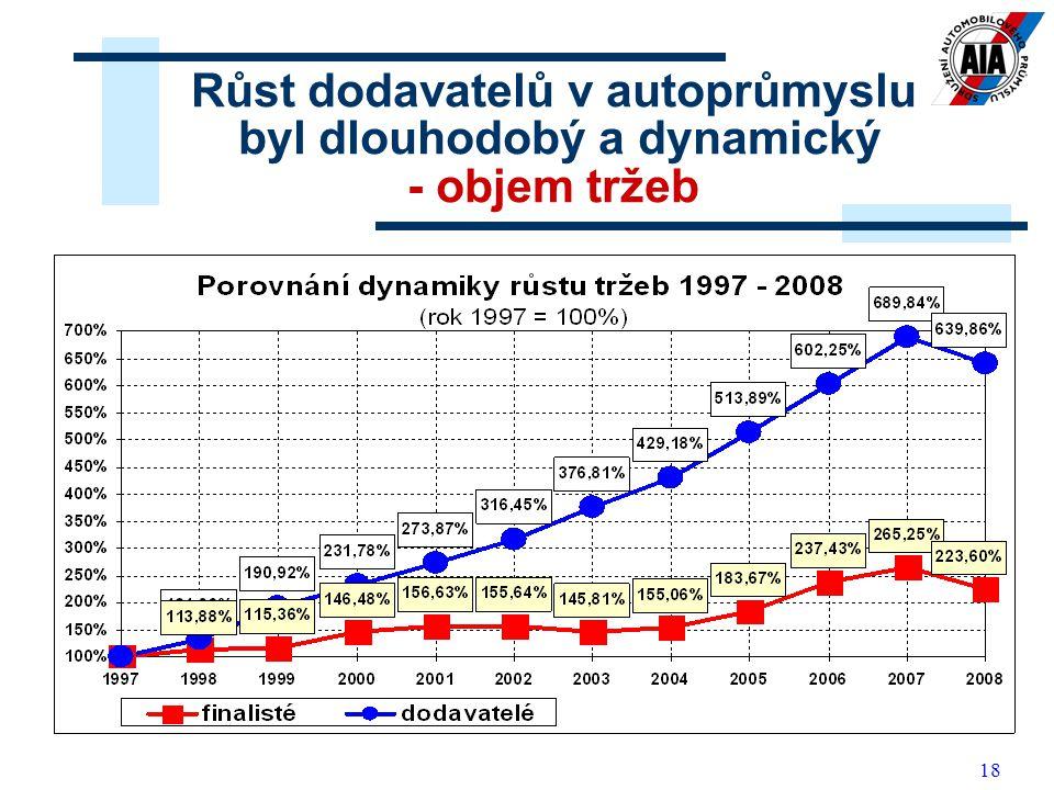 18 Růst dodavatelů v autoprůmyslu byl dlouhodobý a dynamický - objem tržeb