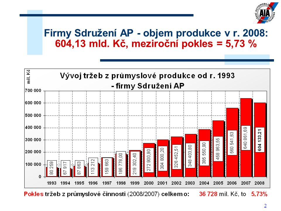 2 Firmy Sdružení AP - objem produkce v r. 2008: 604,13 mld. Kč, meziroční pokles = 5,73 %