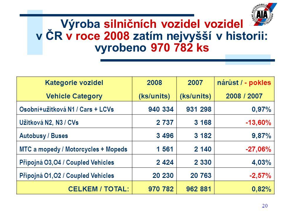 20 Výroba silničních vozidel vozidel v ČR v roce 2008 zatím nejvyšší v historii: vyrobeno 970 782 ks Kategorie vozidel20082007nárůst / - pokles Vehicle Category(ks/units) 2008 / 2007 Osobní+užitková N1 / Cars + LCVs 940 334931 2980,97% Užitková N2, N3 / CVs 2 7373 168-13,60% Autobusy / Buses 3 4963 1829,87% MTC a mopedy / Motorcycles + Mopeds 1 5612 140-27,06% Přípojná O3,O4 / Coupled Vehicles 2 4242 3304,03% Přípojná O1,O2 / Coupled Vehicles 20 23020 763-2,57% CELKEM / TOTAL:970 782962 8810,82%