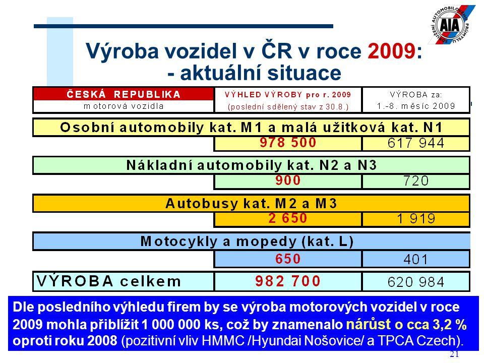 21 Výroba vozidel v ČR v roce 2009: - aktuální situace Dle posledního výhledu firem by se výroba motorových vozidel v roce 2009 mohla přiblížit 1 000 000 ks, což by znamenalo nárůst o cca 3,2 % oproti roku 2008 (pozitivní vliv HMMC /Hyundai Nošovice/ a TPCA Czech).