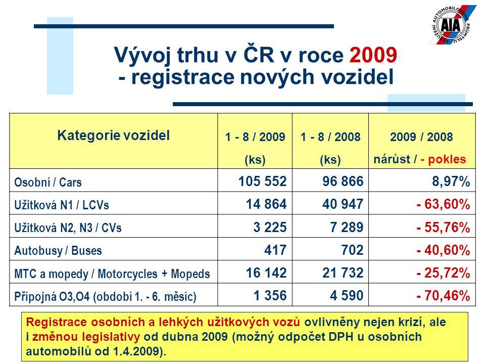 22 Vývoj trhu v ČR v roce 2009 - registrace nových vozidel Kategorie vozidel 1 - 8 / 20091 - 8 / 20082009 / 2008 (ks) nárůst / - pokles Osobní / Cars 105 55296 8668,97% Užitková N1 / LCVs 14 86440 947- 63,60% Užitková N2, N3 / CVs 3 2257 289- 55,76% Autobusy / Buses 417702- 40,60% MTC a mopedy / Motorcycles + Mopeds 16 14221 732- 25,72% Přípojná O3,O4 (období 1.
