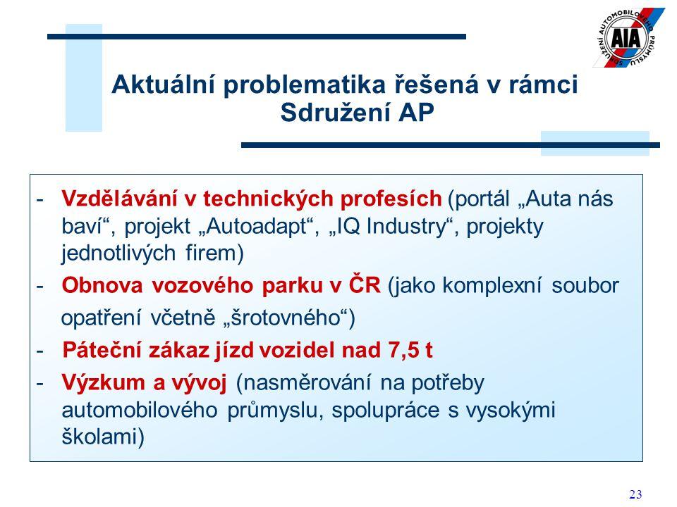 """23 Aktuální problematika řešená v rámci Sdružení AP -Vzdělávání v technických profesích (portál """"Auta nás baví , projekt """"Autoadapt , """"IQ Industry , projekty jednotlivých firem) -Obnova vozového parku v ČR (jako komplexní soubor opatření včetně """"šrotovného ) - Páteční zákaz jízd vozidel nad 7,5 t -Výzkum a vývoj (nasměrování na potřeby automobilového průmyslu, spolupráce s vysokými školami)"""