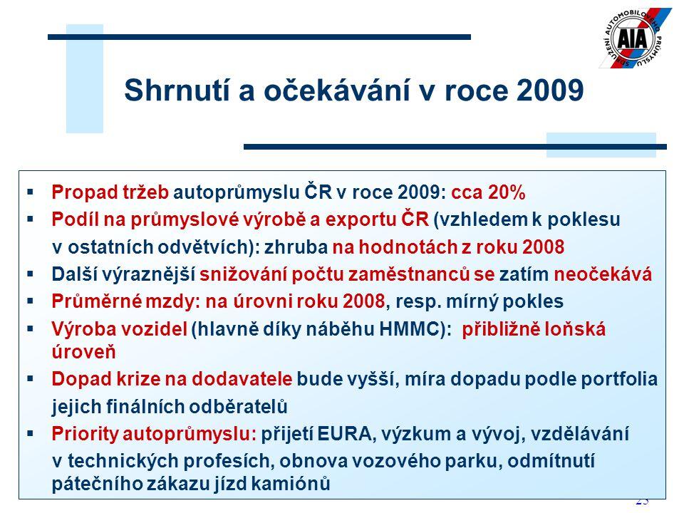 25 Shrnutí a očekávání v roce 2009  Propad tržeb autoprůmyslu ČR v roce 2009: cca 20%  Podíl na průmyslové výrobě a exportu ČR (vzhledem k poklesu v ostatních odvětvích): zhruba na hodnotách z roku 2008  Další výraznější snižování počtu zaměstnanců se zatím neočekává  Průměrné mzdy: na úrovni roku 2008, resp.